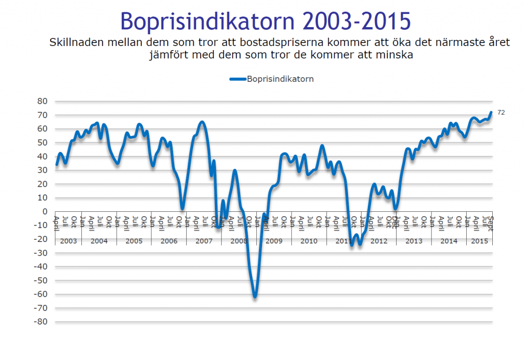 Demoskops Boprisindikator september 2015
