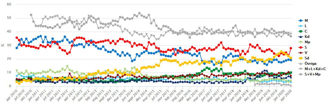april-graph