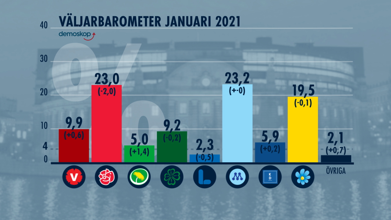 Väljarbarometern-jan-2021